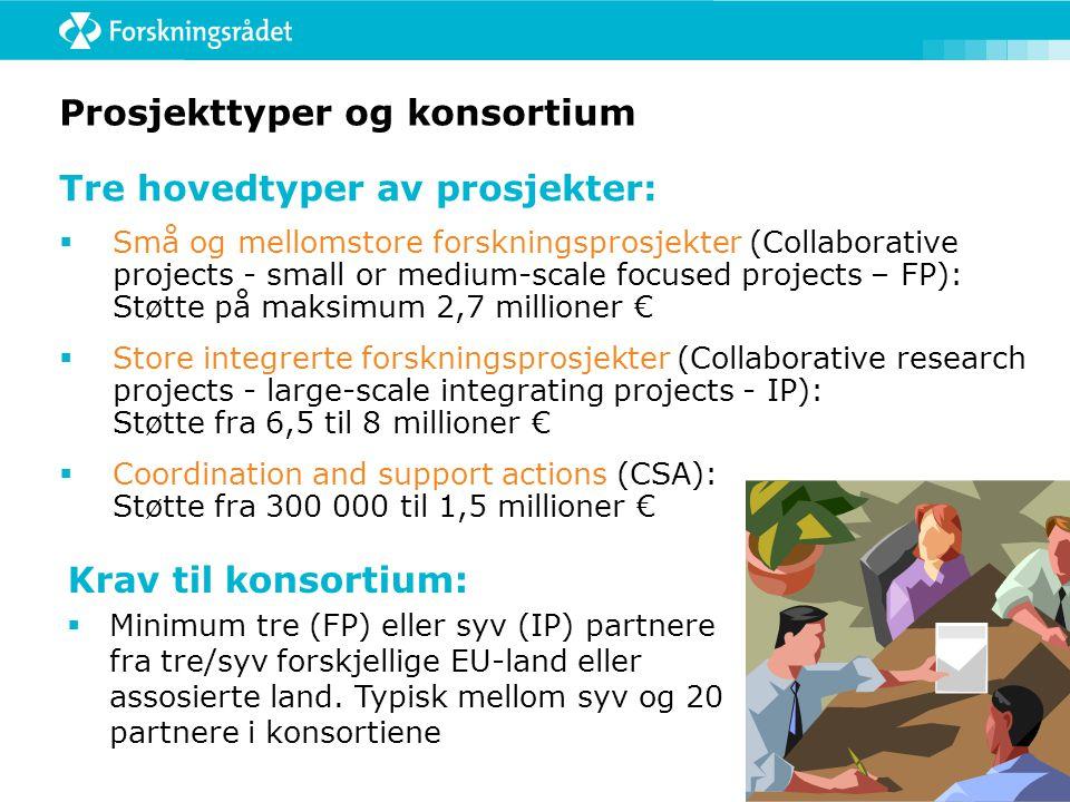 Prosjekttyper og konsortium Tre hovedtyper av prosjekter:  Små og mellomstore forskningsprosjekter (Collaborative projects - small or medium-scale focused projects – FP): Støtte på maksimum 2,7 millioner €  Store integrerte forskningsprosjekter (Collaborative research projects - large-scale integrating projects - IP): Støtte fra 6,5 til 8 millioner €  Coordination and support actions (CSA): Støtte fra 300 000 til 1,5 millioner € Krav til konsortium:  Minimum tre (FP) eller syv (IP) partnere fra tre/syv forskjellige EU-land eller assosierte land.