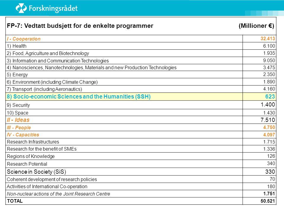 EU-finansiert SSH-forskning Det mer midler å hente til samfunnsvitenskapelig og humanistisk forskning i de øvrige programmene i 7 RP enn i SSH- programmet.