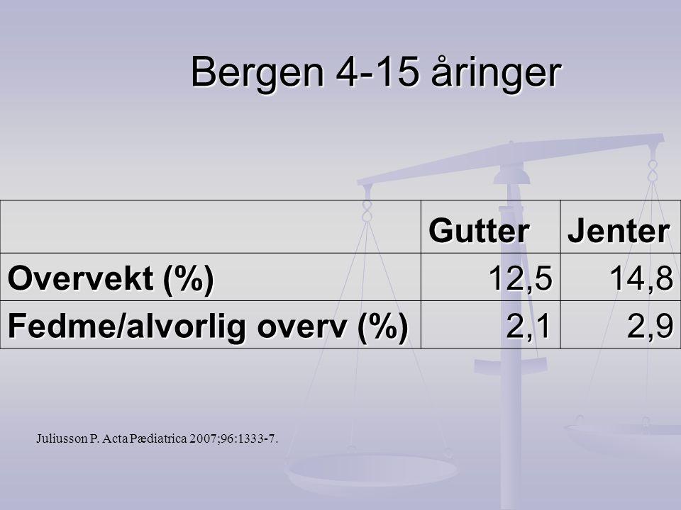 Bergen 4-15 åringer GutterJenter Overvekt (%) 12,514,8 Fedme/alvorlig overv (%) 2,12,9 Juliusson P. Acta Pædiatrica 2007;96:1333-7.