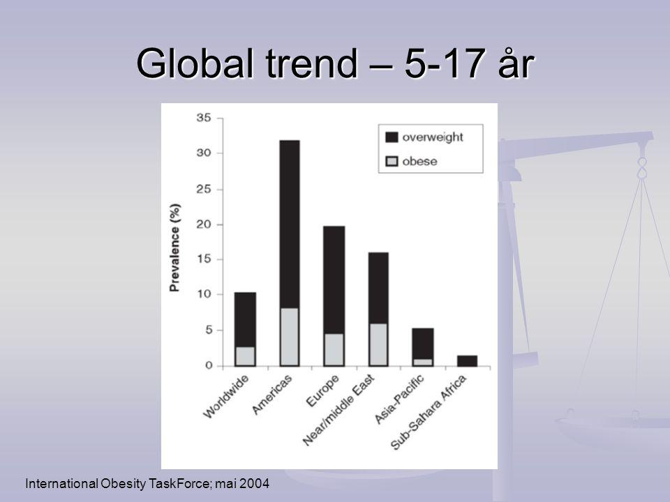 Global trend – 5-17 år International Obesity TaskForce; mai 2004