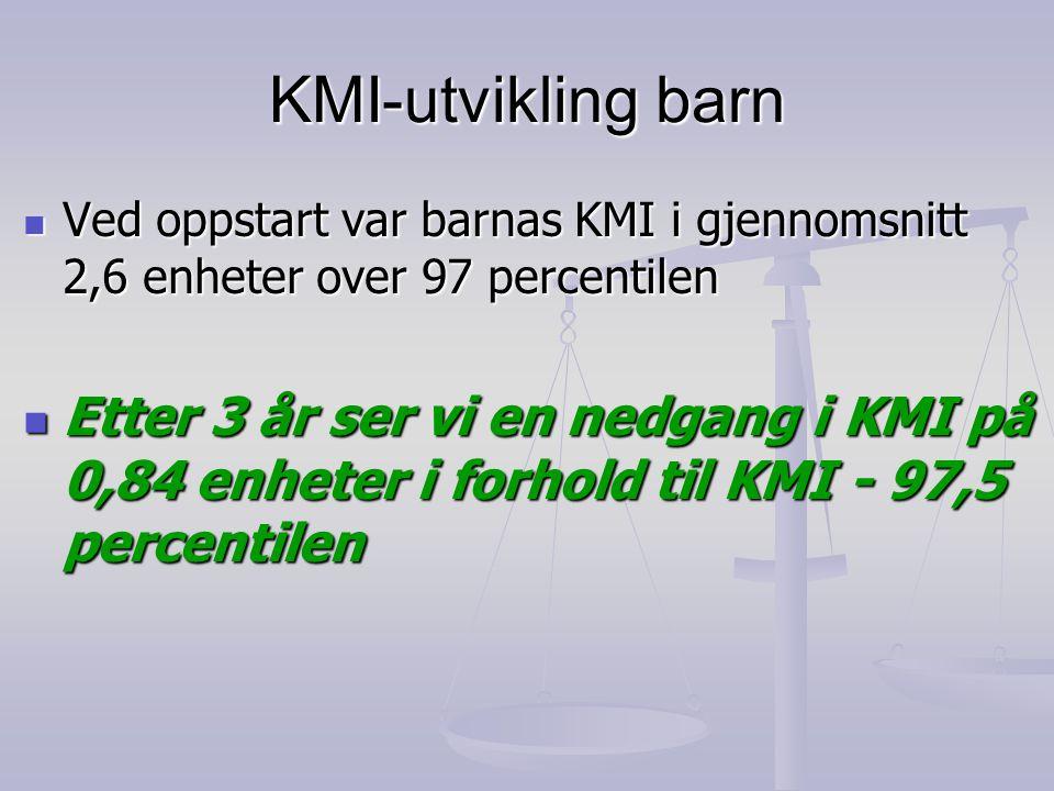 KMI-utvikling barn  Ved oppstart var barnas KMI i gjennomsnitt 2,6 enheter over 97 percentilen  Etter 3 år ser vi en nedgang i KMI på 0,84 enheter i