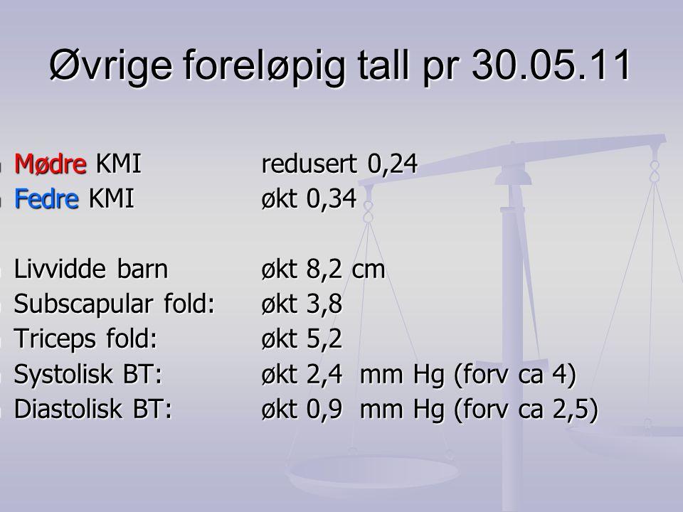Øvrige foreløpig tall pr 30.05.11  Mødre KMI redusert 0,24  Fedre KMI økt 0,34  Livvidde barnøkt 8,2 cm  Subscapular fold:økt 3,8  Triceps fold: