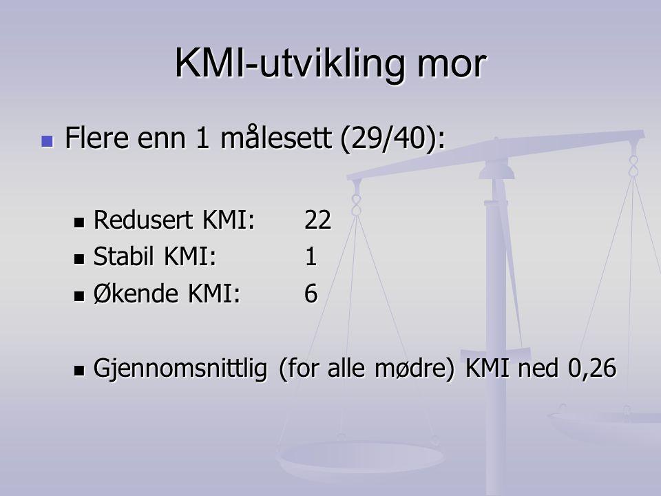 KMI-utvikling mor  Flere enn 1 målesett (29/40):  Redusert KMI: 22  Stabil KMI: 1  Økende KMI: 6  Gjennomsnittlig (for alle mødre) KMI ned 0,26