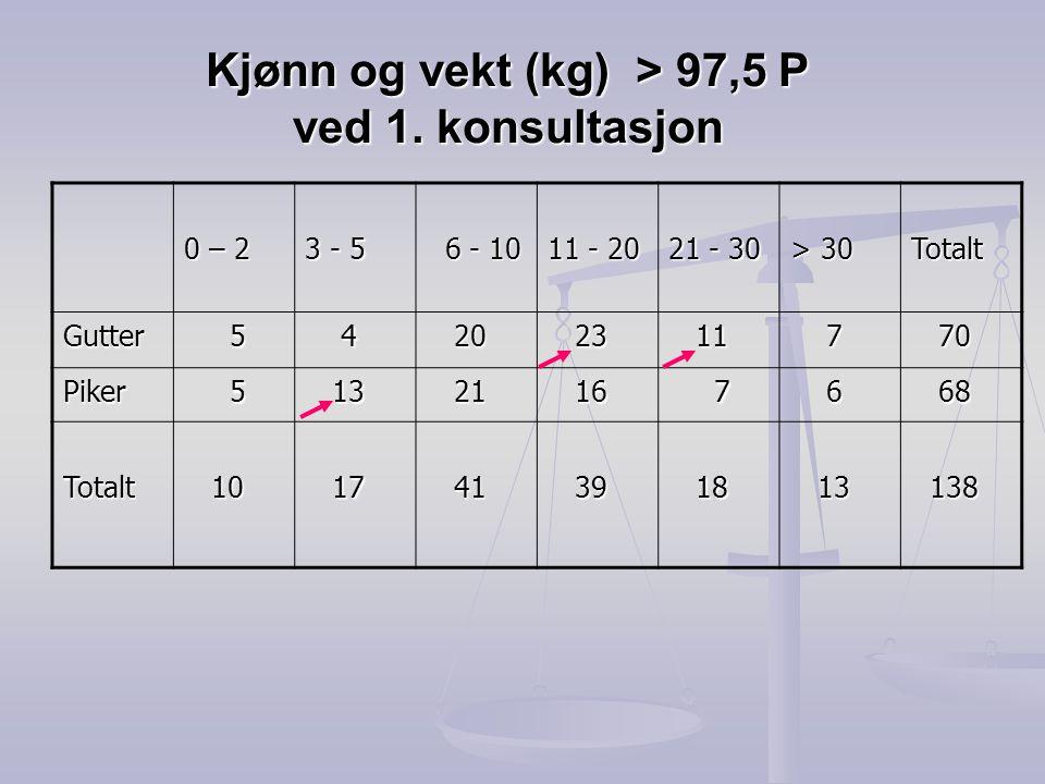 Kjønn og vekt (kg) > 97,5 P ved 1. konsultasjon 0 – 2 3 - 5 6 - 10 6 - 10 11 - 20 21 - 30 > 30 Totalt Gutter 5 4 20 20 23 23 11 11 7 70 70 Piker 5 13