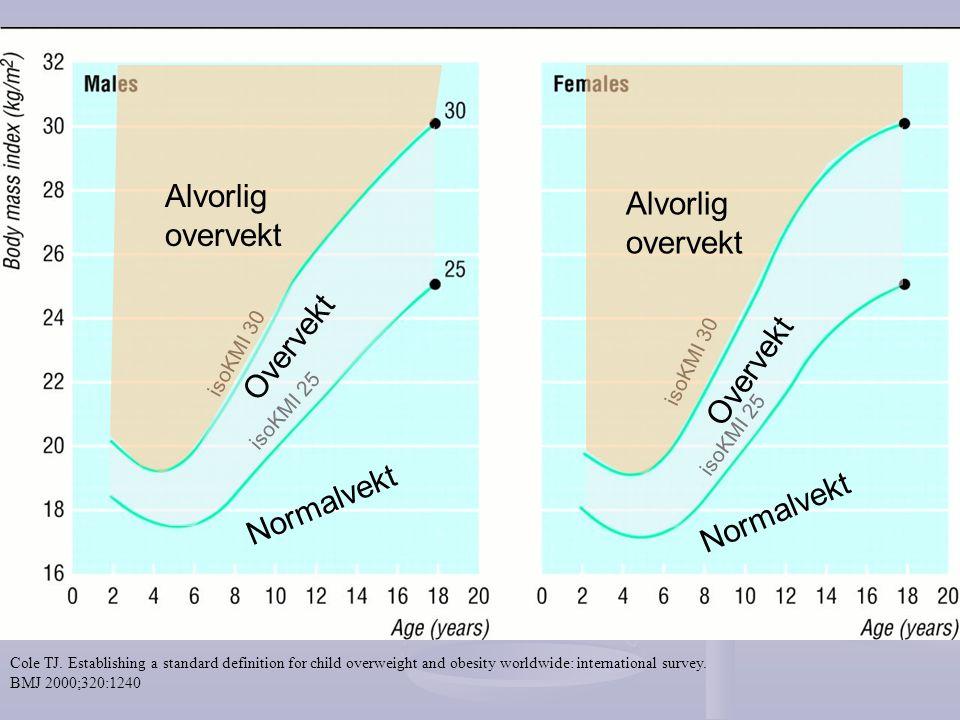  Overvektige 4 åringer  Antall 12 – 15 barn /årskull (4 -5 %)  Følges av helsesøstre og psykolog og lege  Support fra barneavd