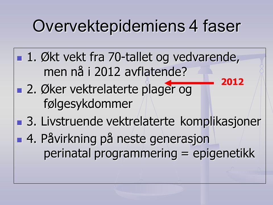 Overvektepidemiens 4 faser  1. Økt vekt fra 70-tallet og vedvarende, men nå i 2012 avflatende?  2. Øker vektrelaterte plager og følgesykdommer  3.