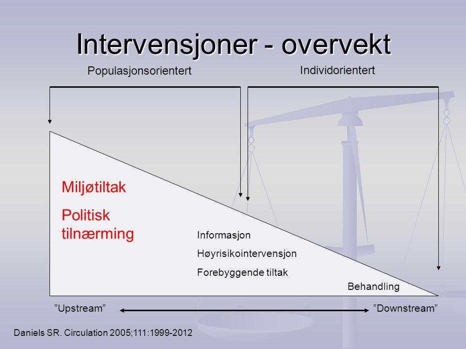 Intervensjoner - overvekt Behandling Miljøtiltak Politisk tilnærming Populasjonsorientert Individorientert Informasjon Høyrisikointervensjon Forebygge