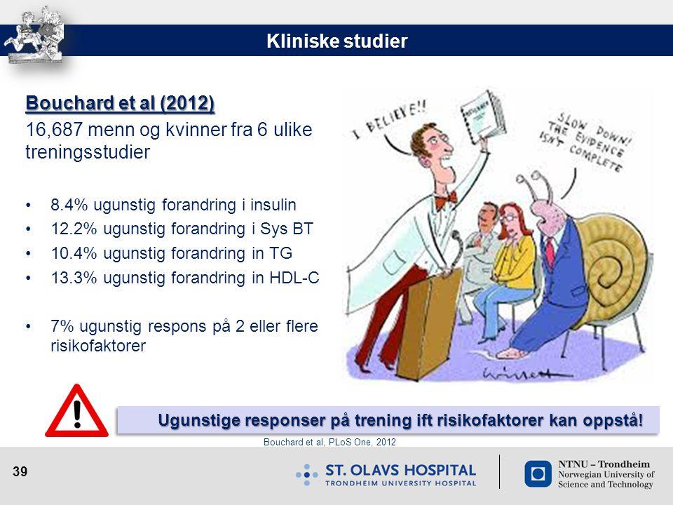 39 Bouchard et al, PLoS One, 2012 Kliniske studier Bouchard et al (2012) 16,687 menn og kvinner fra 6 ulike treningsstudier •8.4% ugunstig forandring