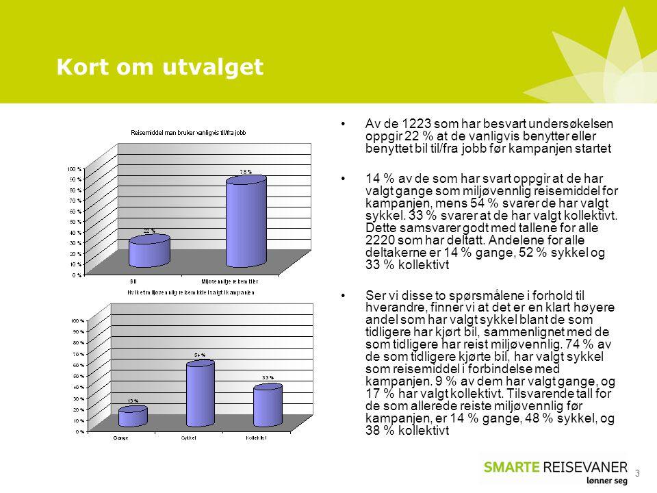 Kort om utvalget 3 •Av de 1223 som har besvart undersøkelsen oppgir 22 % at de vanligvis benytter eller benyttet bil til/fra jobb før kampanjen starte
