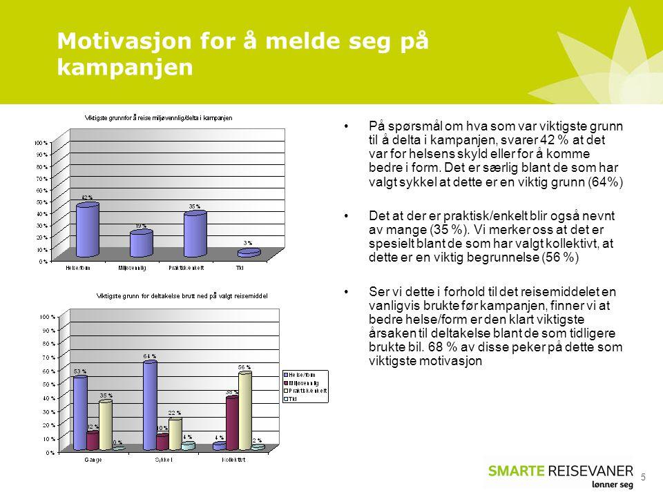 Motivasjon for å melde seg på kampanjen 5 •På spørsmål om hva som var viktigste grunn til å delta i kampanjen, svarer 42 % at det var for helsens skyl