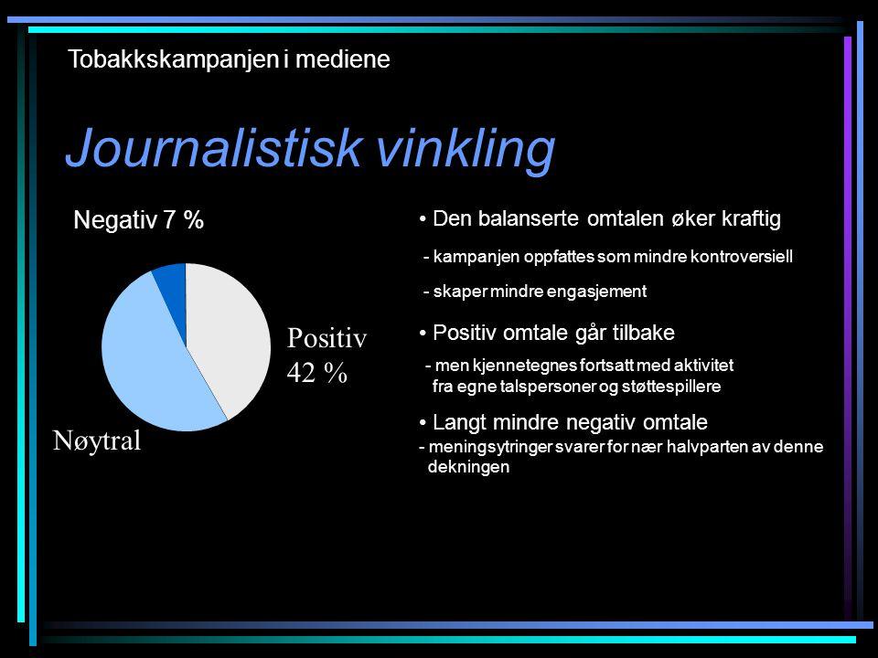 Journalistisk vinkling Tobakkskampanjen i mediene • Den balanserte omtalen øker kraftig - kampanjen oppfattes som mindre kontroversiell - skaper mindre engasjement • Positiv omtale går tilbake - men kjennetegnes fortsatt med aktivitet fra egne talspersoner og støttespillere • Langt mindre negativ omtale - meningsytringer svarer for nær halvparten av denne dekningen Positivt 42 % Nøytralt 51 % Negativt 7 % (66 %) (16 %) Negativ 7 % Positiv 42 % Nøytral