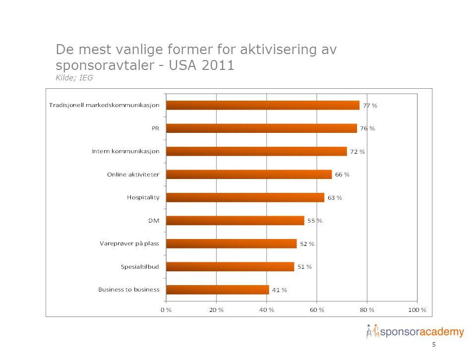 De mest vanlige former for aktivisering av sponsoravtaler - USA 2011 Kilde; IEG 5