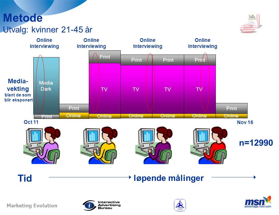 Marketing Evolution Dekning og frekvens første 6 uker TV Print Online ~85% ~50% ~10% Dekn.