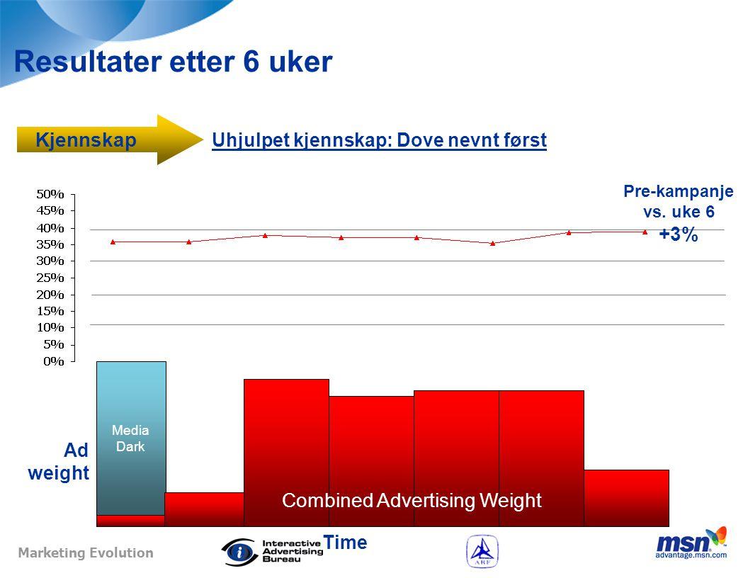 Marketing Evolution Resultater etter 6 uker Hjulpet kjennskap: Dove Nutrium Bar Ad weight Pre-kampanje vs.
