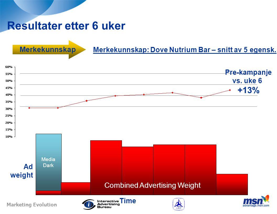 Marketing Evolution Resultater etter 6 uker Intensjon om kjøp: Dove Nutrium Bar Ad weight Pre-kampanje vs.