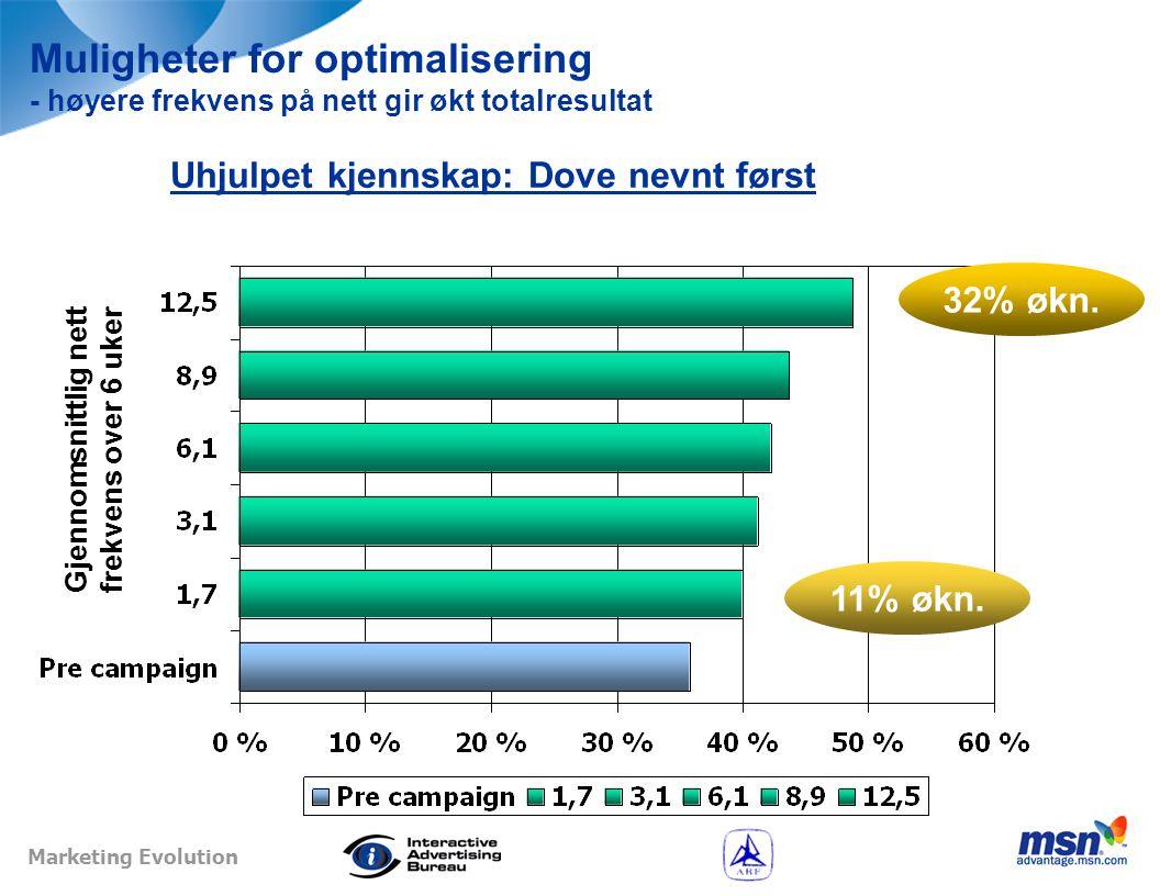 Marketing Evolution Muligheter for optimalisering - høyere frekvens på nett gir økt totalresultat Gjennomsnittlig nett frekvens over 6 uker Merkekunnskap: Dove Nutrium Bar - snitt 5 egenskaper 32% økn.