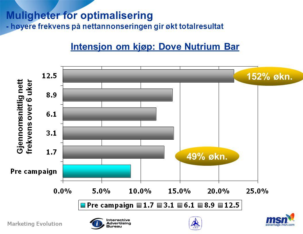 Marketing Evolution The Dove Nutrium Bar – et eksempel…  Hva skjer hvis nettannonseringen økes til 60% dekning og frekvensen til 3,1.