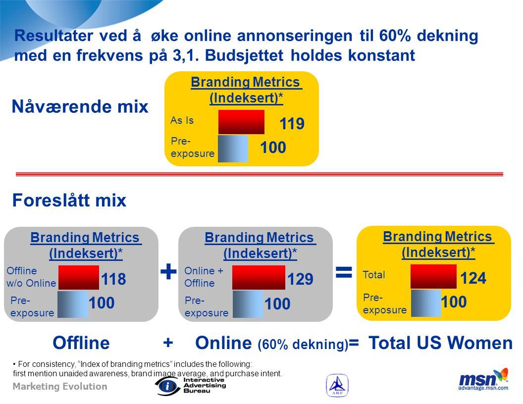 Marketing Evolution Resultatene indikerer… Totalt annonsebudsjett ~2% 15% As is Anbefalt  Penger investert i online markedsføring kan forbedre de totale resultatene:  Gjennom økt online dekn%  5% resultatforbedring ved å øke Online dekningen til 60%  Gjennom økt Online frekvens  3% forbedring ved å øke frekvensen fra 1.7 to 3.1  Gjennom begge deler  8% forbedring av målekriterier ved å øke dekning til 60% og frekvens fra 1,7 til 3,1.