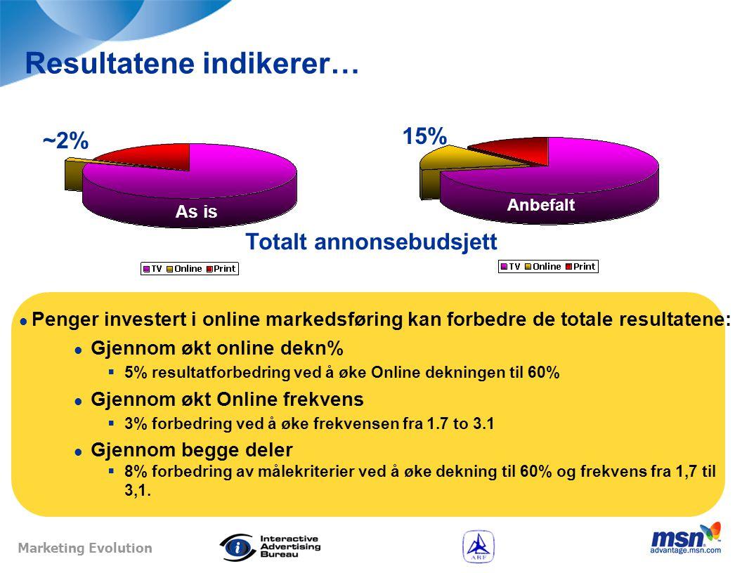 Marketing Evolution Oppsummering  Undersøkelsen understøtter den generelle oppfatningen av at multimedia annonsering gir bedre resultater en annonsering i en enkelt mediekanal.