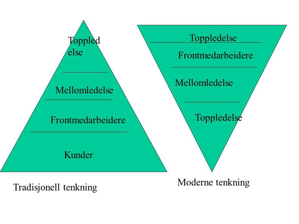 Kunder Frontmedarbeidere Mellomledelse Toppled else Mellomledelse Frontmedarbeidere Toppledelse Tradisjonell tenkning Moderne tenkning