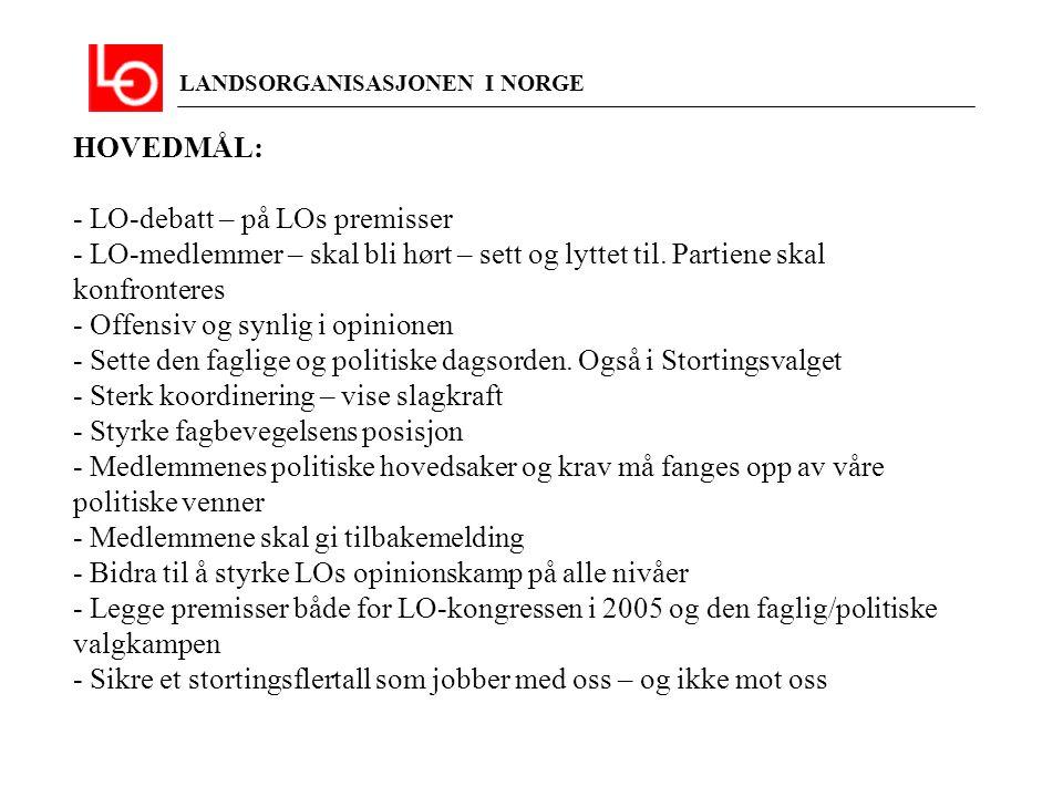 LANDSORGANISASJONEN I NORGE Du bestemmer – LO på din side - LO debatt- og kampanje foran LO-kongressen i 2005 og Stortingsvalget høsten 2005.