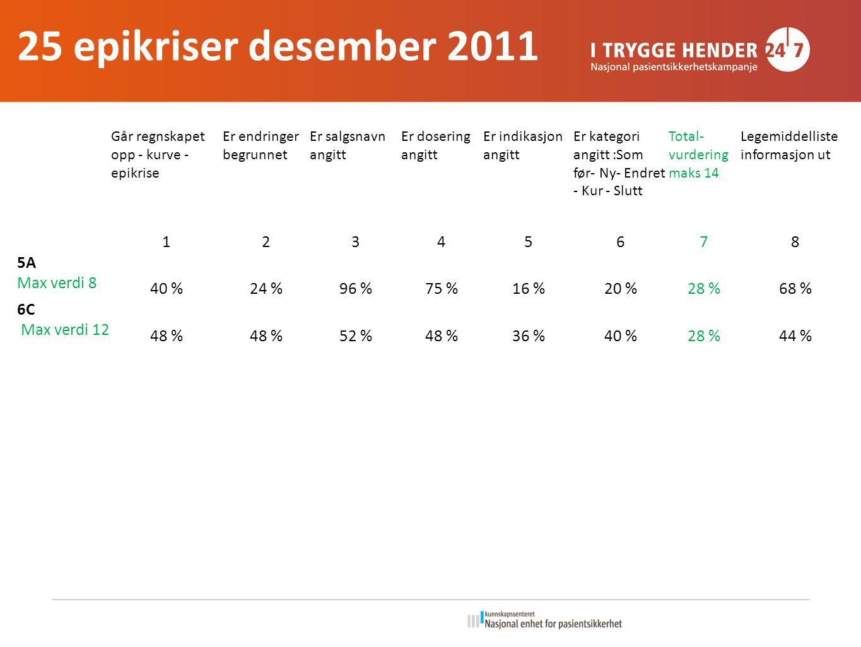 Går regnskapet opp - kurve - epikrise Er endringer begrunnet Er salgsnavn angitt Er dosering angitt Er indikasjon angitt Er kategori angitt :Som før- Ny- Endret - Kur - Slutt Total- vurdering maks 14 Legemiddelliste informasjon ut 12345678 5A Max verdi 8 40 %24 %96 %75 %16 %20 %28 %68 % 6C Max verdi 12 48 % 52 %48 %36 %40 %28 %44 % 25 epikriser desember 2011