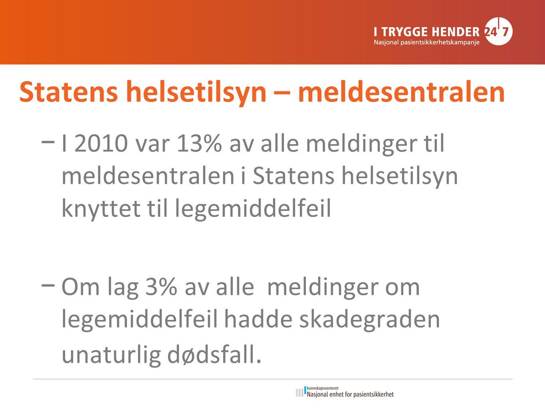 Statens helsetilsyn – meldesentralen − I 2010 var 13% av alle meldinger til meldesentralen i Statens helsetilsyn knyttet til legemiddelfeil − Om lag 3% av alle meldinger om legemiddelfeil hadde skadegraden unaturlig dødsfall.