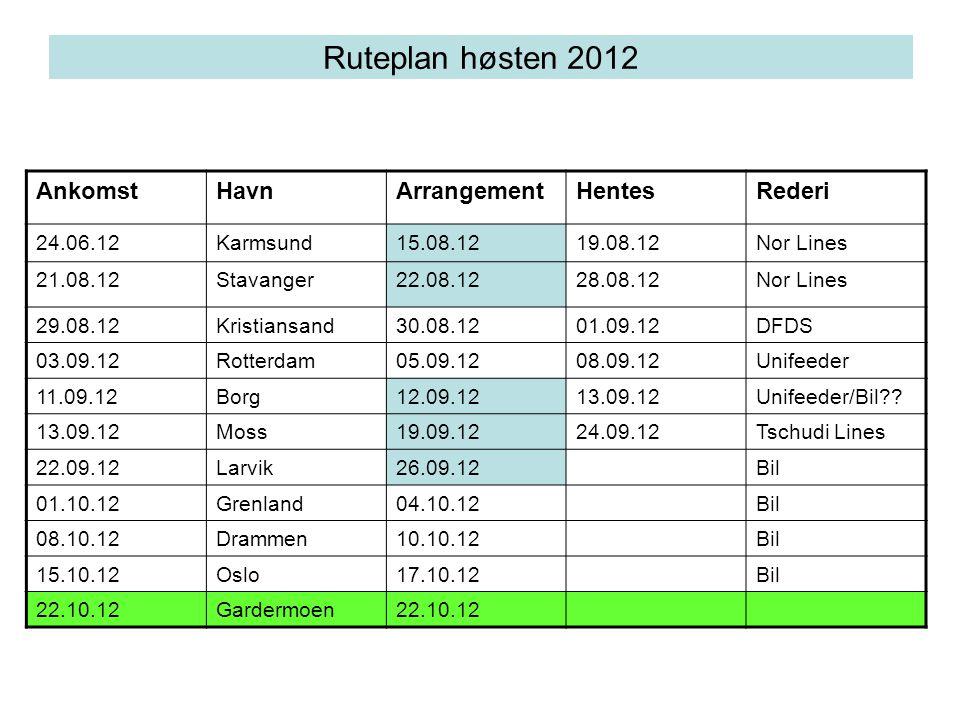 Ruteplan høsten 2012 AnkomstHavnArrangementHentesRederi 24.06.12Karmsund15.08.1219.08.12Nor Lines 21.08.12Stavanger22.08.1228.08.12Nor Lines 29.08.12K