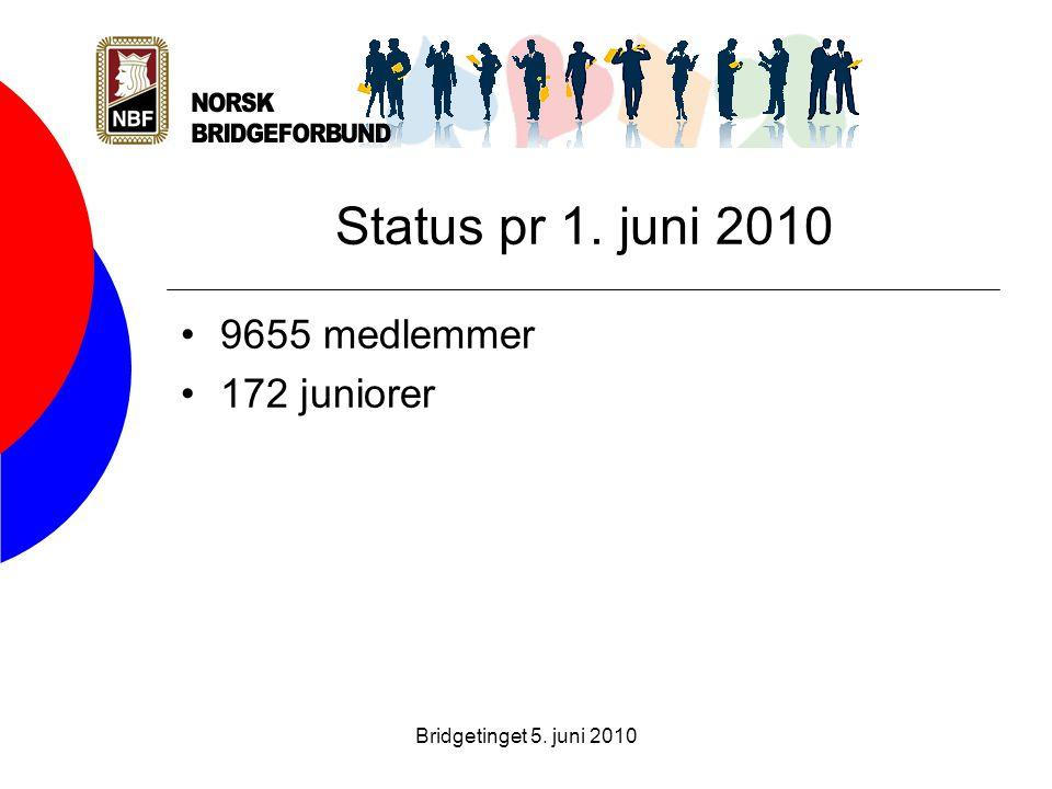Bridgetinget 5. juni 2010 Status pr 1. juni 2010 •9655 medlemmer •172 juniorer