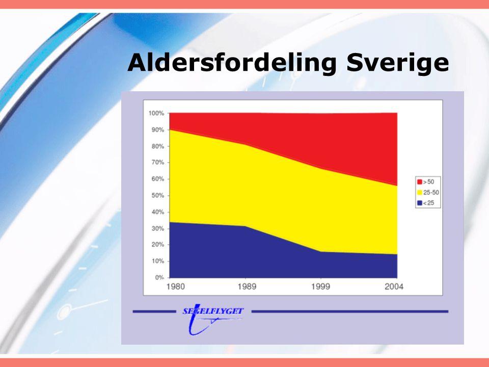 Aldersfordeling Sverige