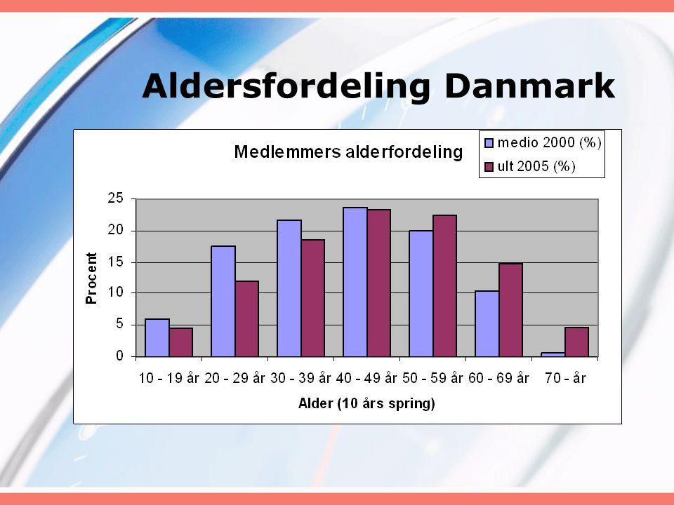 Aldersfordeling Danmark