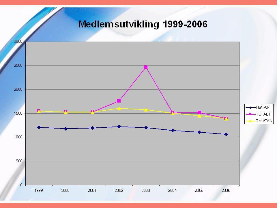 Status •Vi har levd i snart 15 år på beste glidetall – toppen nådde vi tidlig på 90-tallet •Medlemstallet og aktiviteten faller •Vi mangler en generasjon – de unge.
