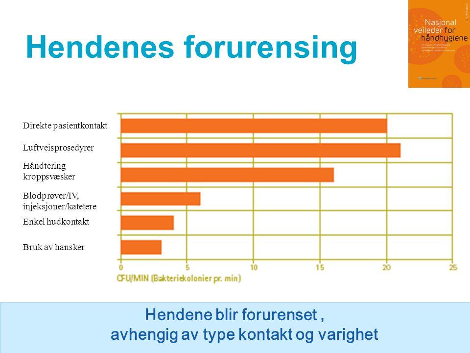 Effekt av håndhygiene 1 3 2 153060 Utførelse i sekunder LOG reduksjon av mikrober * + * + Håndvask Hånddesinfeksjon