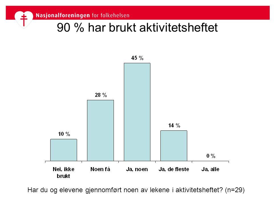 90 % har brukt aktivitetsheftet Har du og elevene gjennomført noen av lekene i aktivitetsheftet? (n=29)