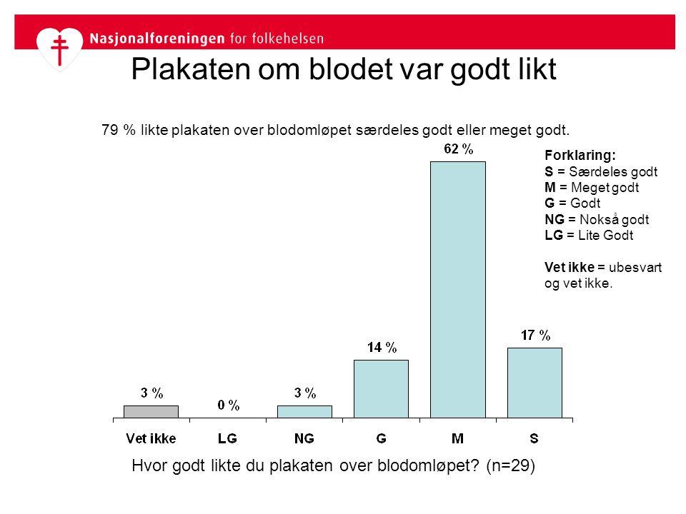 Plakaten om blodet var godt likt Hvor godt likte du plakaten over blodomløpet? (n=29) Forklaring: S = Særdeles godt M = Meget godt G = Godt NG = Nokså