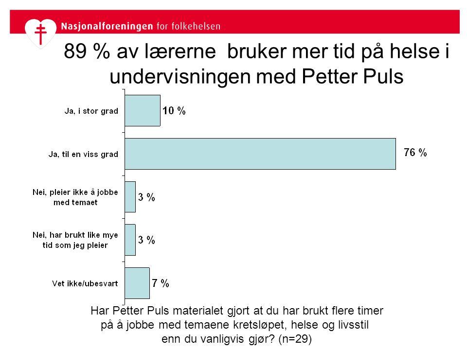 89 % av lærerne bruker mer tid på helse i undervisningen med Petter Puls Har Petter Puls materialet gjort at du har brukt flere timer på å jobbe med t