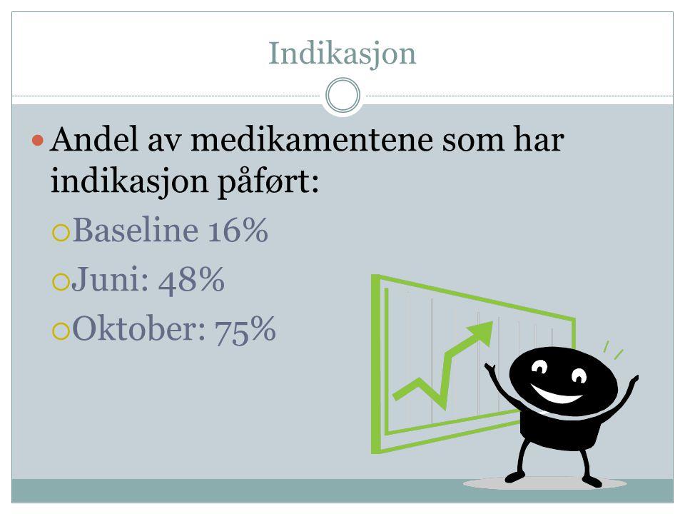 Indikasjon  Andel av medikamentene som har indikasjon påført:  Baseline 16%  Juni: 48%  Oktober: 75%