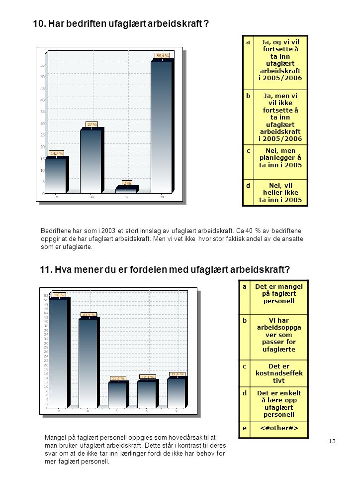 13 10. Har bedriften ufaglært arbeidskraft ? aJa, og vi vil fortsette å ta inn ufaglært arbeidskraft i 2005/2006 bJa, men vi vil ikke fortsette å ta i