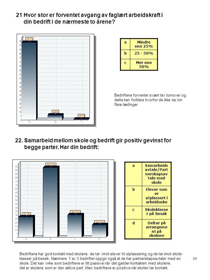 24 21 Hvor stor er forventet avgang av faglært arbeidskraft i din bedrift i de nærmeste to årene? aMindre enn 25% b25 - 50% cMer enn 50% Bedriftene fo