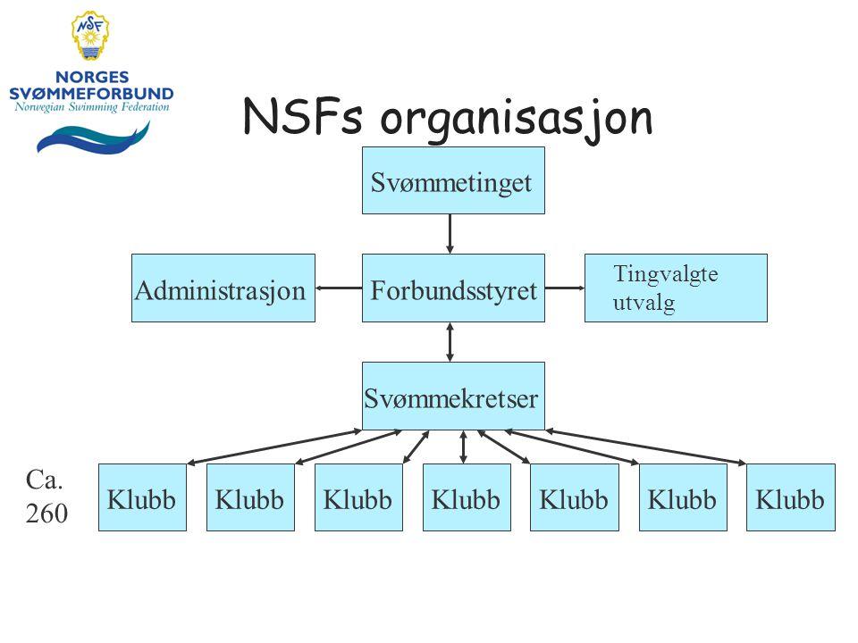 NSFs organisasjon Svømmetinget AdministrasjonForbundsstyret Tingvalgte utvalg Svømmekretser Klubb Ca. 260