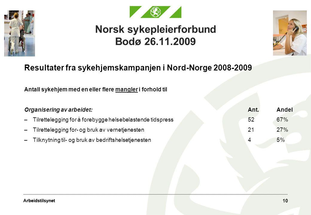 Arbeidstilsynet 10 Norsk sykepleierforbund Bodø 26.11.2009 Resultater fra sykehjemskampanjen i Nord-Norge 2008-2009 Antall sykehjem med en eller flere mangler i forhold til Organisering av arbeidet:Ant.Andel –Tilrettelegging for å forebygge helsebelastende tidspress5267% –Tilrettelegging for- og bruk av vernetjenesten2127% –Tilknytning til- og bruk av bedriftshelsetjenesten45%