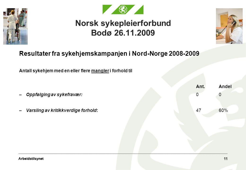Arbeidstilsynet 11 Norsk sykepleierforbund Bodø 26.11.2009 Resultater fra sykehjemskampanjen i Nord-Norge 2008-2009 Antall sykehjem med en eller flere mangler i forhold til Ant.Andel –Oppfølging av sykefravær:00 –Varsling av kritikkverdige forhold:4760%