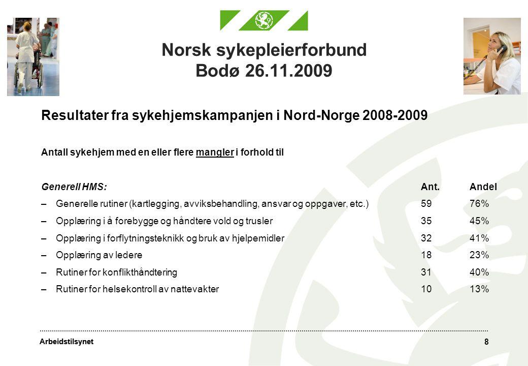 Arbeidstilsynet 8 Norsk sykepleierforbund Bodø 26.11.2009 Resultater fra sykehjemskampanjen i Nord-Norge 2008-2009 Antall sykehjem med en eller flere mangler i forhold til Generell HMS:Ant.Andel –Generelle rutiner (kartlegging, avviksbehandling, ansvar og oppgaver, etc.)5976% –Opplæring i å forebygge og håndtere vold og trusler3545% –Opplæring i forflytningsteknikk og bruk av hjelpemidler3241% –Opplæring av ledere1823% –Rutiner for konflikthåndtering3140% –Rutiner for helsekontroll av nattevakter1013%