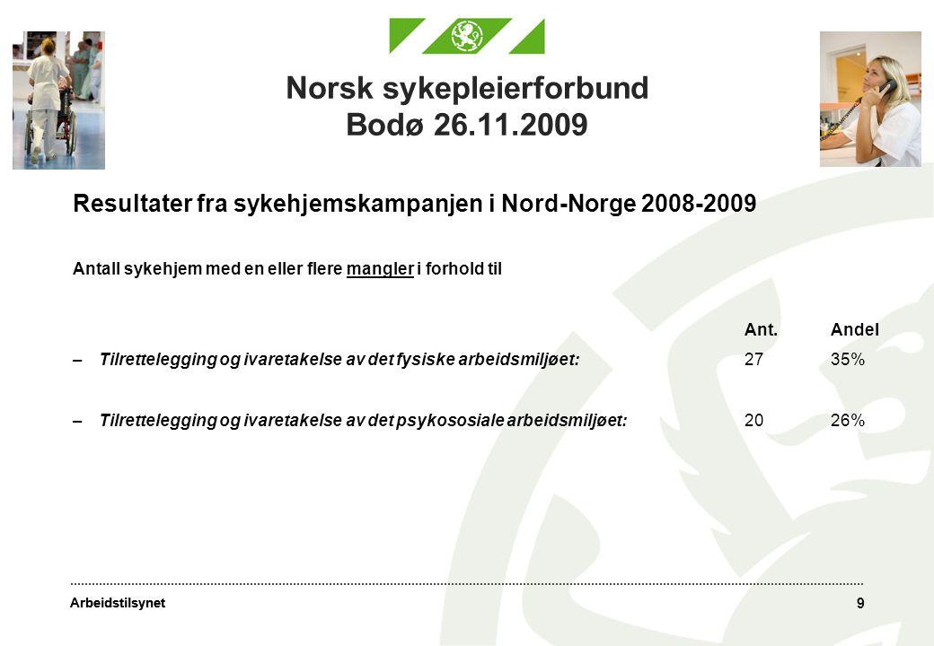 Arbeidstilsynet 9 Norsk sykepleierforbund Bodø 26.11.2009 Resultater fra sykehjemskampanjen i Nord-Norge 2008-2009 Antall sykehjem med en eller flere mangler i forhold til Ant.Andel –Tilrettelegging og ivaretakelse av det fysiske arbeidsmiljøet:2735% –Tilrettelegging og ivaretakelse av det psykososiale arbeidsmiljøet:2026%