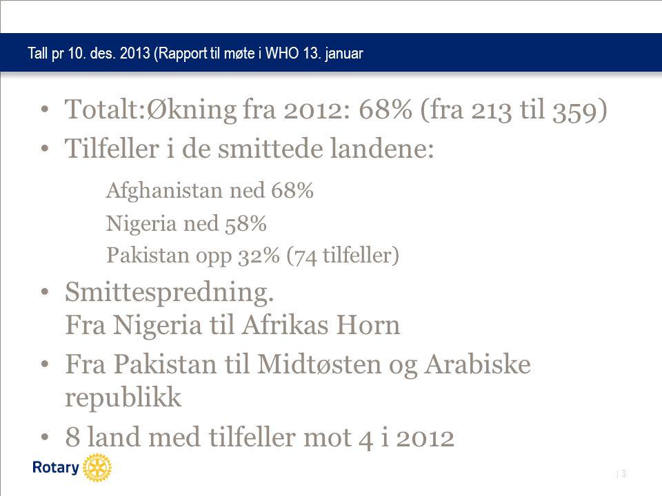 | 3 Tall pr 10. des. 2013 (Rapport til møte i WHO 13. januar • Totalt:Økning fra 2012: 68% (fra 213 til 359) • Tilfeller i de smittede landene: Afghan