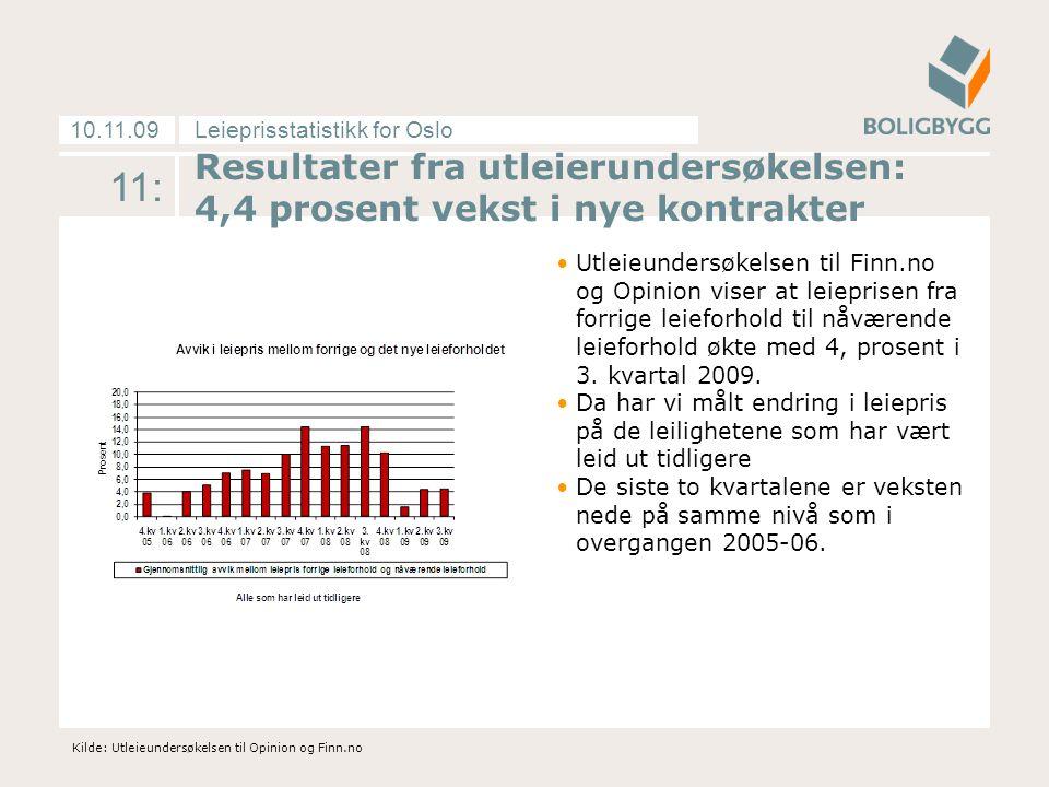 Leieprisstatistikk for Oslo10.11.09 11: Resultater fra utleierundersøkelsen: 4,4 prosent vekst i nye kontrakter •Utleieundersøkelsen til Finn.no og Opinion viser at leieprisen fra forrige leieforhold til nåværende leieforhold økte med 4, prosent i 3.
