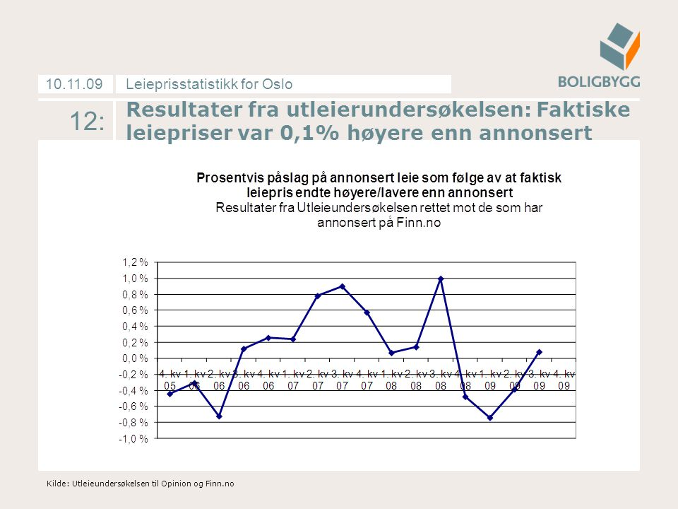 Leieprisstatistikk for Oslo10.11.09 12: Kilde: Utleieundersøkelsen til Opinion og Finn.no Resultater fra utleierundersøkelsen: Faktiske leiepriser var 0,1% høyere enn annonsert