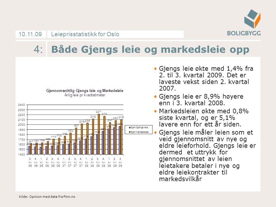 Leieprisstatistikk for Oslo10.11.09 4: Både Gjengs leie og markedsleie opp •Gjengs leie økte med 1,4% fra 2.