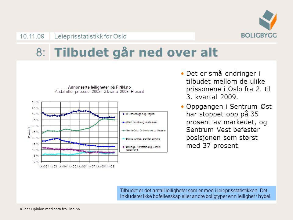Leieprisstatistikk for Oslo10.11.09 8: Tilbudet går ned over alt •Det er små endringer i tilbudet mellom de ulike prissonene i Oslo fra 2.
