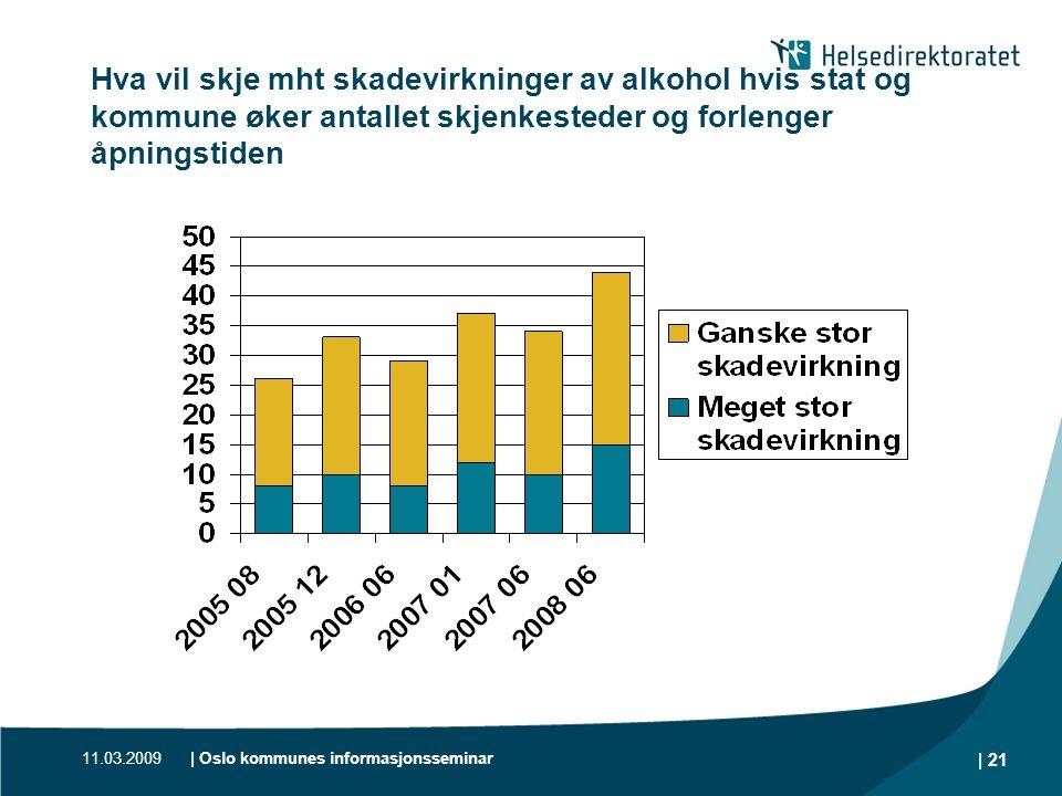 11.03.2009| Oslo kommunes informasjonsseminar | 21 Hva vil skje mht skadevirkninger av alkohol hvis stat og kommune øker antallet skjenkesteder og for